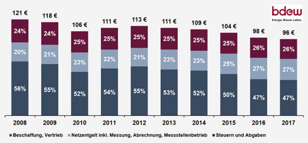 gaspreis sinkt auch 2018 mehr als 60 anbieter in d sseldorf verf gbar. Black Bedroom Furniture Sets. Home Design Ideas